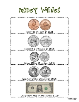 Money Values Printable Poster