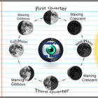Moon, Phases of the Moon Activity w/ Oreos, Tides, Axial Tilt,