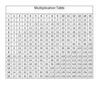Multiplication Table 1-15