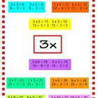 Multiplication/Division Family Fact Charts