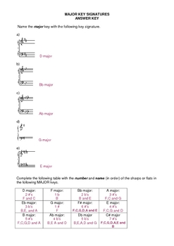 Music Theory: Key Signature Worksheets