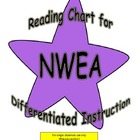 NWEA Reading Chart for Differentiated Instruction Common C