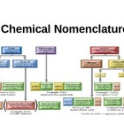 Nomenclature 