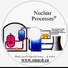 Nuclear Process and Types of Reactors