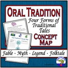 Oral Tradition Concept Map