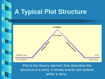 PLOT Powerpoint Presentation