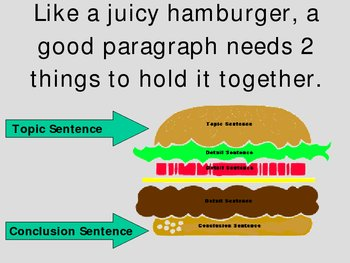 Paragraph Writing: Hamburger Paragraph, Topic, Details, Co