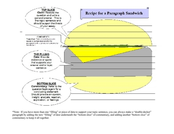 Paragraph (answer) Sandwich
