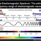 Electromagnetic Spectrum Lesson, Particles, Waves