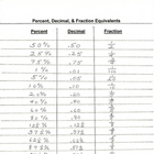 Percent,Decimal, &amp; Fraction Equivalents