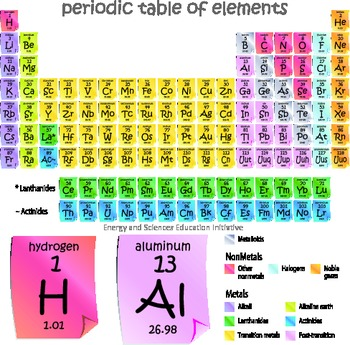 Periodic Table of Elements in Post-it Note Design