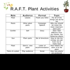 Plants RAFT Activity