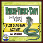 Plot Diagram for Rikki Tikki Tavi Activity