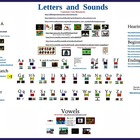 Pre-Kindergarten / Kindergarten Letters and Sounds Prezi
