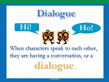 Punctuation - Punctuating Dialogue PowerPoint
