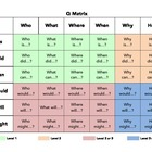 Q Matrix Chart with Learning Levels