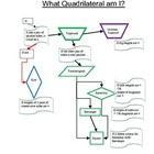 Quadrilateral Flow Chart-What Quadrilateral Am I?