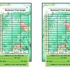 Rain forest Graph