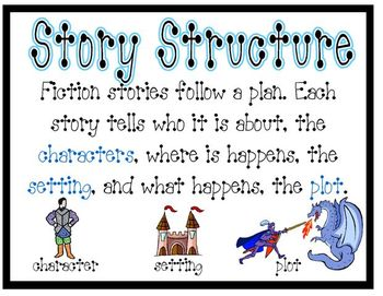 Reading Strategy and Skills Posters {freebie!}