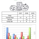 Reading Tables & Bar Graphs About Halloween Trick-or-Treat Candy