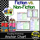 "Reading Workshop Anchor Chart - ""Fiction vs. Non-Fiction"""