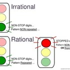 Irrational and Rational Decimals - Real Number System - Gr