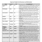 Renaissance and Reformation Important Figures Chart