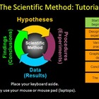 Scientific Method Interactive Tutorial