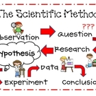 Scientific Method Mini-Posters