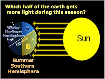 Seasons, Axial Tilt, Light, Temperature Weather and Climat