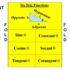 Sin, cosine, tangeant, cosecent, secant, &amp; cotangent Foldable