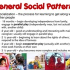 Social Development of Ages 1-3 Powerpoint for FCS Child De