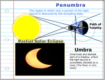 Solar Eclipse, Lunar Eclipse, Make a Sun Dial (140 Slides)