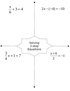 Solving 2 Step Equations Graphic Organizer