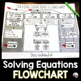 Solving Equations Graphic Organizer