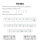 Spanish Pronunciation: Vowels, Capital and lower cases