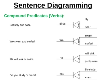 Super Sentence Diagramming (examples and practice)