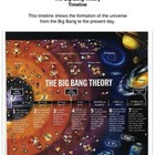 The Big Bang Theory Timeline Common Core Reading and Writi