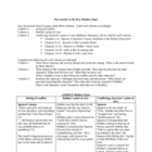 The Catcher in the Rye Holden Chart Activity