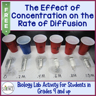 The Effect of Concentration on the Rate of Diffusion