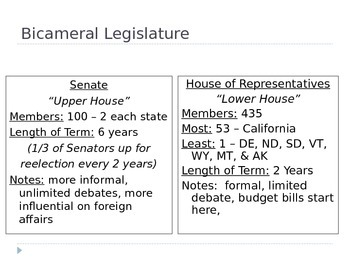 The Legislative Branch (Congress) PowerPoint