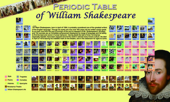 The Periodic Table of William Shakespeare