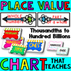 The Place Value Chart that Teaches