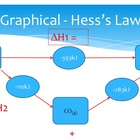 Thermodynamics Hess's Law