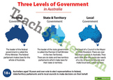 Three Levels of Australian Government Poster