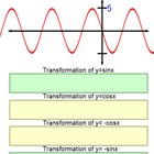 Transformations of Sinusoids. Sine and Cosine Graphs in a