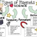 Types of Magnets Poster