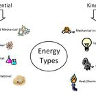 Types of energy poster: Potential and Kinetic