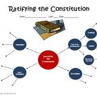U.S. Constitution Creation and Ratification WEB Worksheet