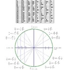 Unit Circle and Trigonometry Table
